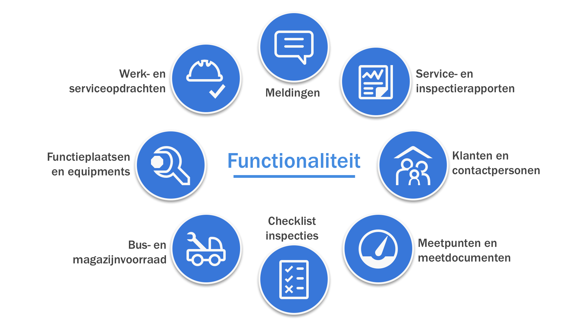 SAM Functionaliteiten Cirkel Iconen 2